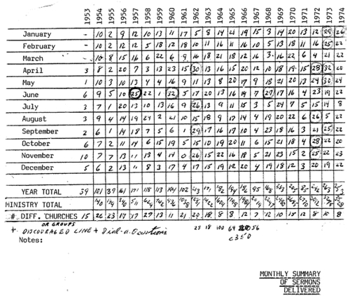 Sermon Talley by month from 1953 to 1974
